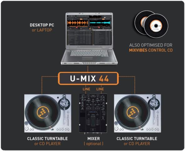 Купить -  MixVibes DVS ULTIMATE DVS DJ software & UMIX44